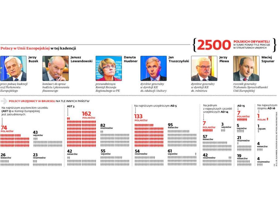 Polacy w administracji unijnej. INFOGRAFIKA