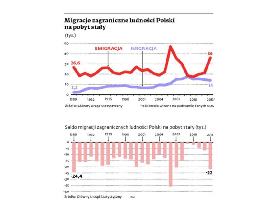 Migracja zagraniczne Polaków. INFOGRAFIKA