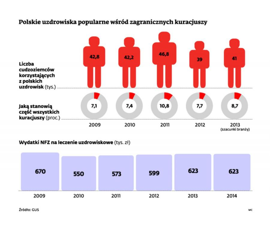 Polskie uzdrowiska popularne wśród zagranicznych kuracjuszy. INFOGRAFIKA