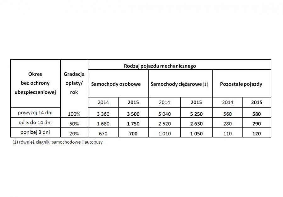 Wysokość mandatów za brak komunikacyjnego OC w 2015 roku