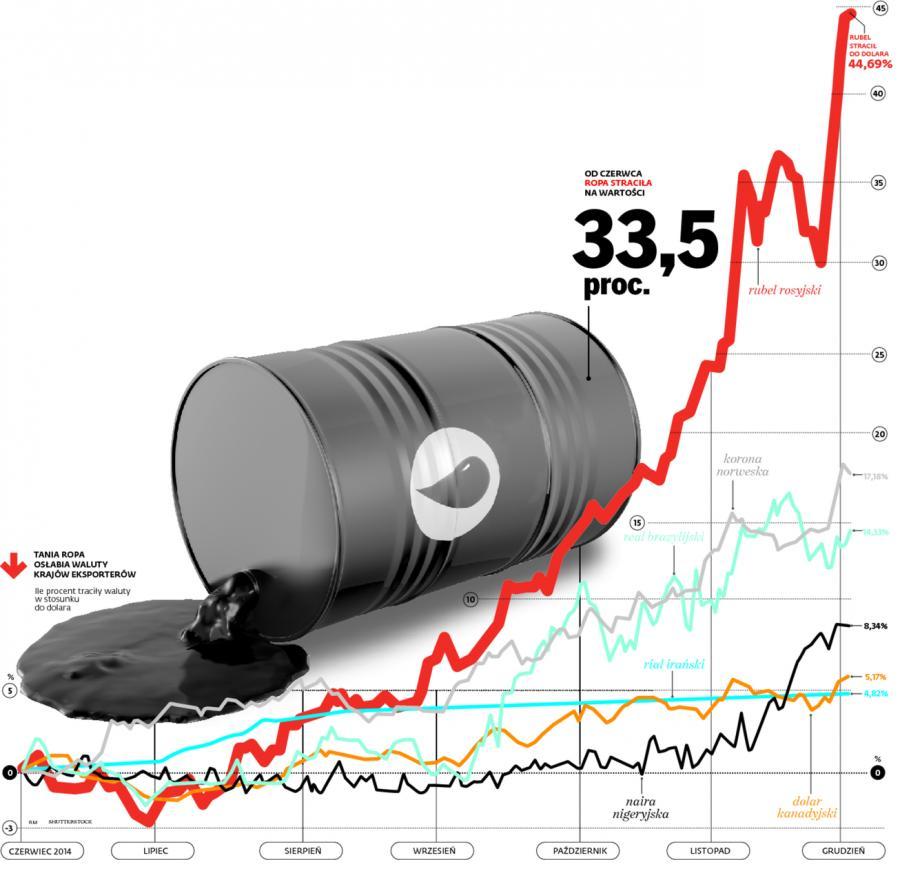 Jak zmieniał się kurs walut krajów żyjących z ropy względem dolara